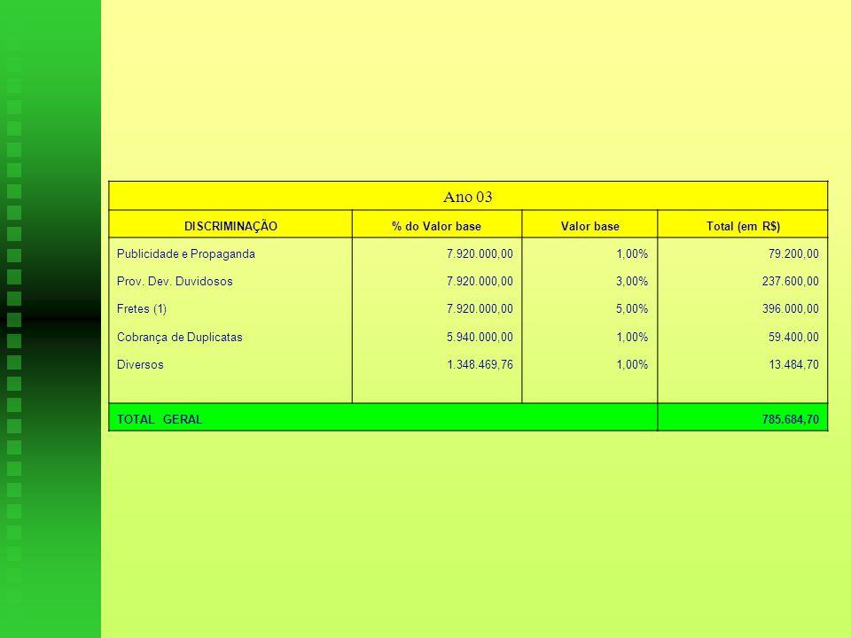 Ano 03 DISCRIMINAÇÃO % do Valor base Valor base Total (em R$)