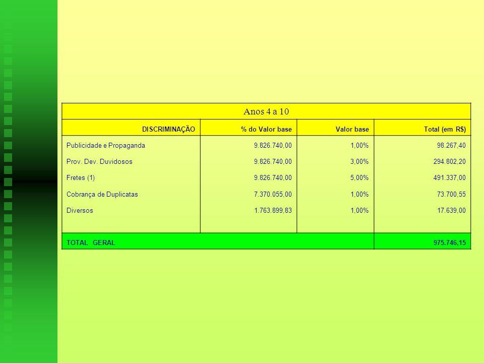 Anos 4 a 10 DISCRIMINAÇÃO % do Valor base Valor base Total (em R$)