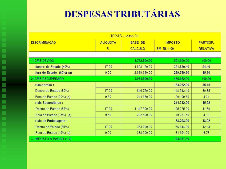 DESPESAS TRIBUTÁRIAS ICMS – Ano 01 DISCRIMINAÇÃO ALÍQUOTA BASE DE