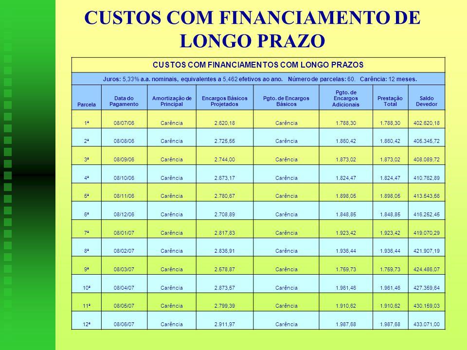 CUSTOS COM FINANCIAMENTO DE LONGO PRAZO