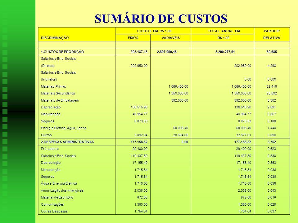 SUMÁRIO DE CUSTOS CUSTOS EM R$ 1,00 TOTAL ANUAL EM PARTICIP