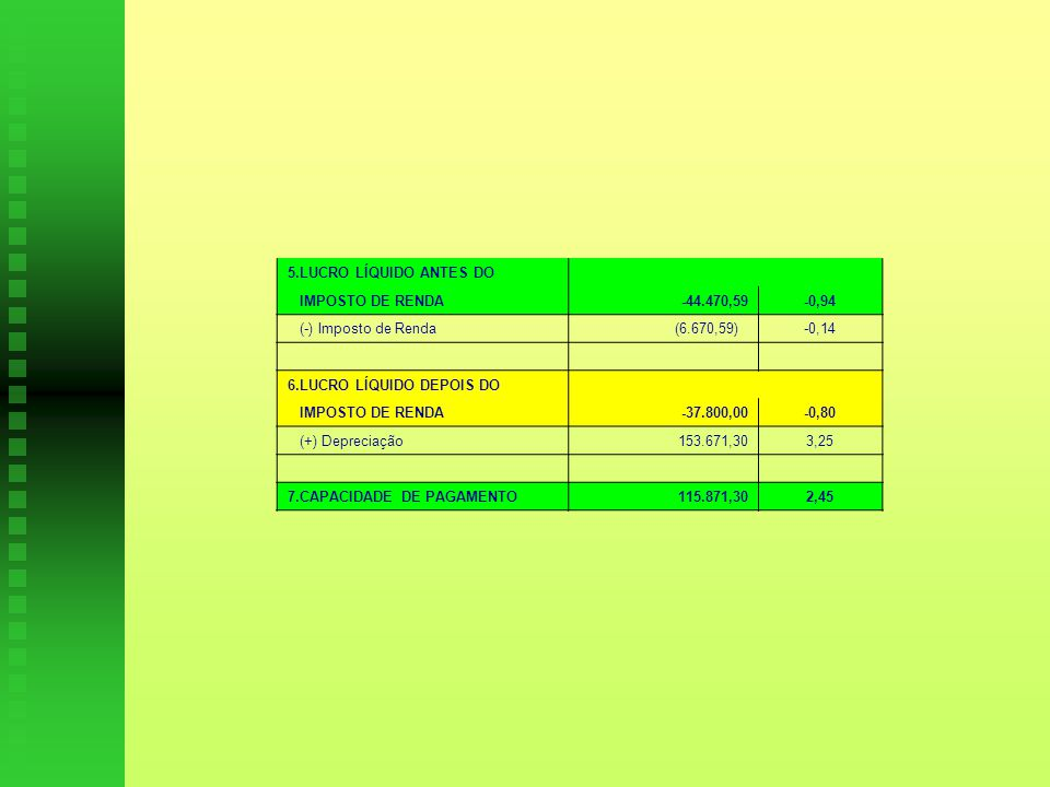 5.LUCRO LÍQUIDO ANTES DO IMPOSTO DE RENDA. -44.470,59. -0,94. (-) Imposto de Renda. (6.670,59)