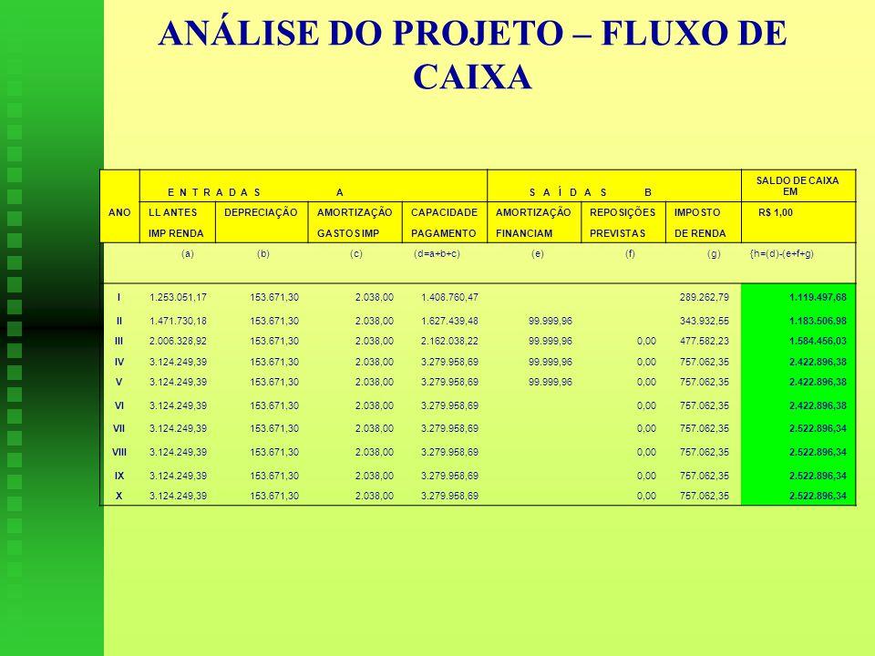 ANÁLISE DO PROJETO – FLUXO DE CAIXA