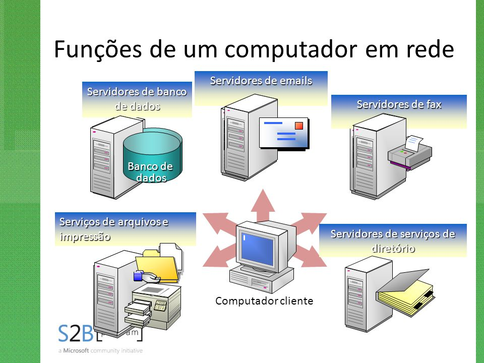 Funções de um computador em rede