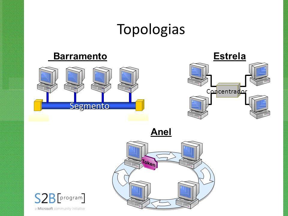 Topologias Barramento Estrela Concentrador Segmento Anel