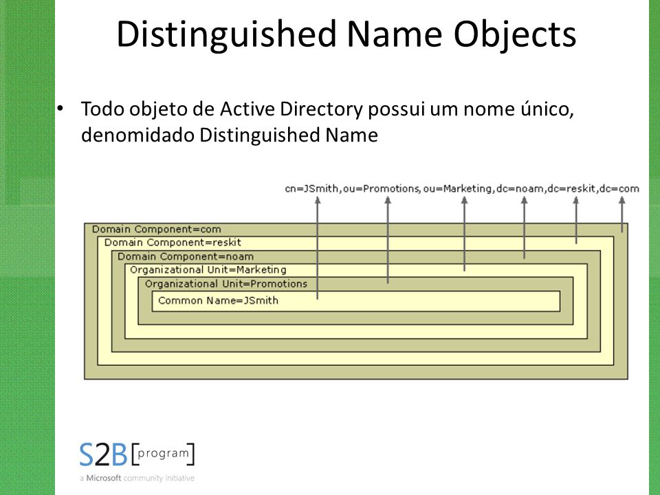 Distinguished Name Objects