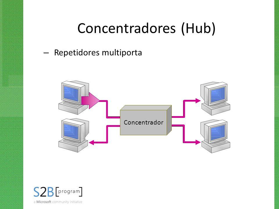 Concentradores (Hub) Repetidores multiporta Concentrador