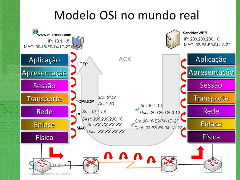 Modelo OSI no mundo real