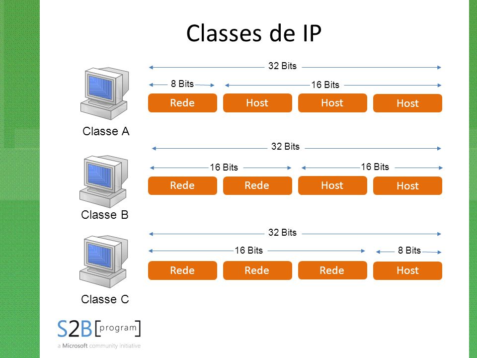 Classes de IP Rede Host Host Host Classe A Rede Rede Host Host