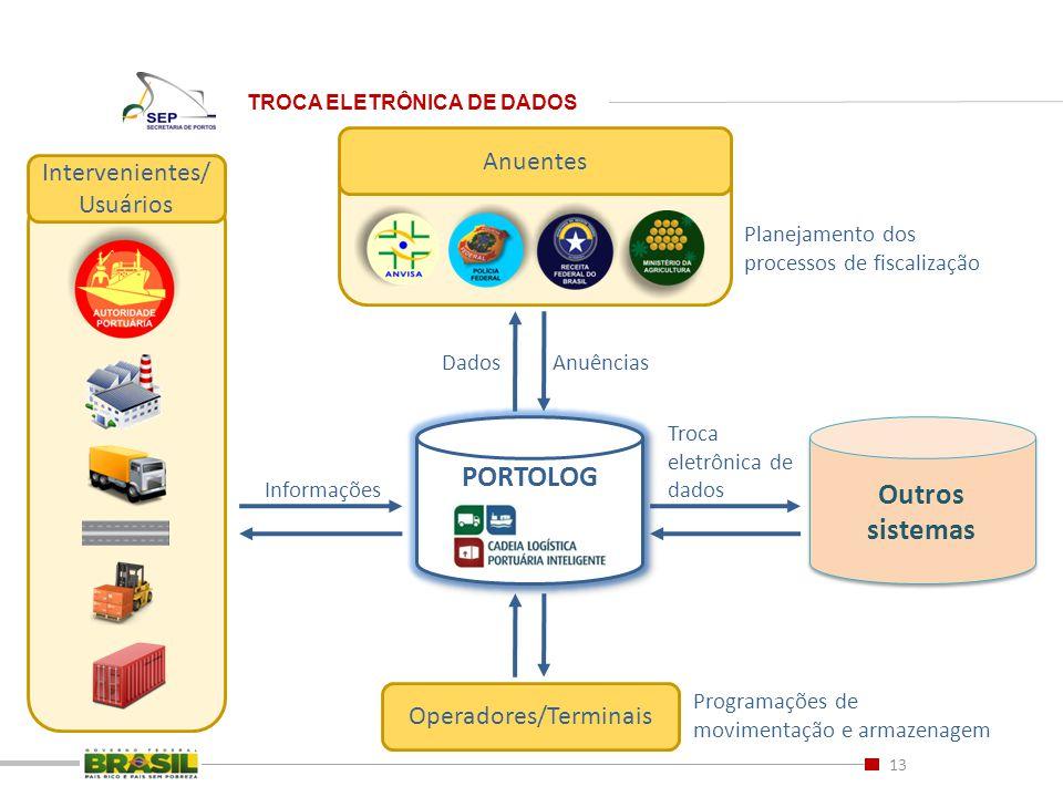 TROCA ELETRÔNICA DE DADOS