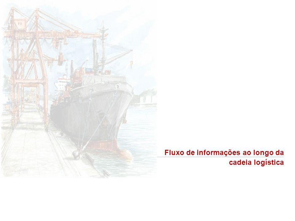 Fluxo de informações ao longo da cadeia logística