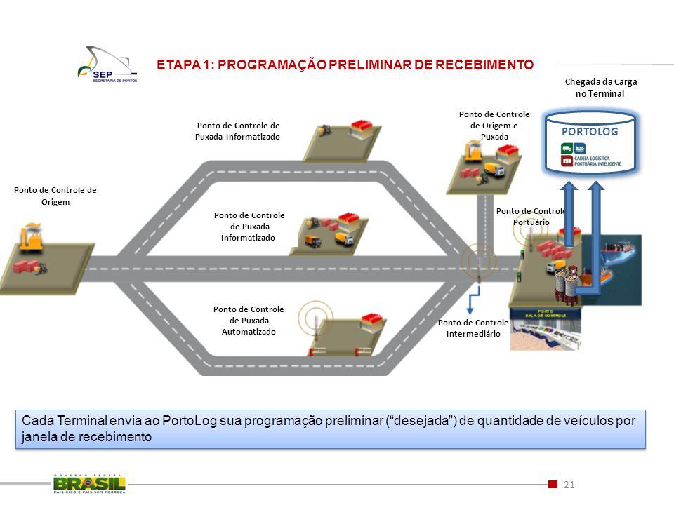 ETAPA 1: PROGRAMAÇÃO PRELIMINAR DE RECEBIMENTO