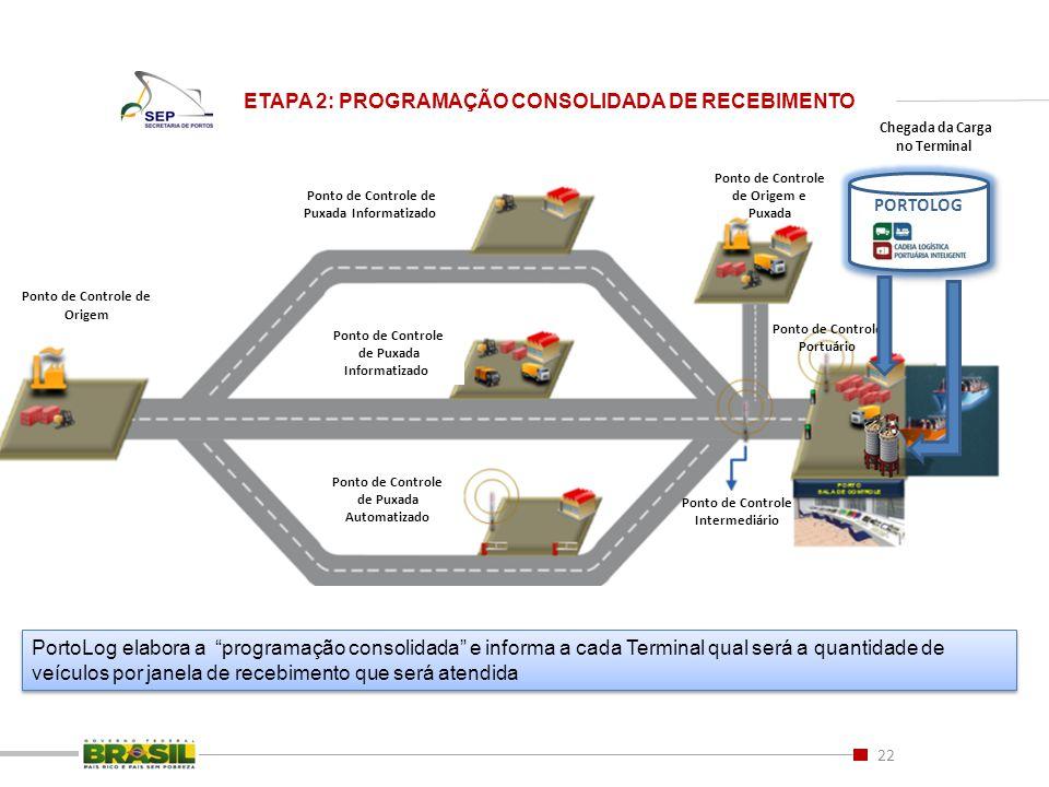 ETAPA 2: PROGRAMAÇÃO CONSOLIDADA DE RECEBIMENTO