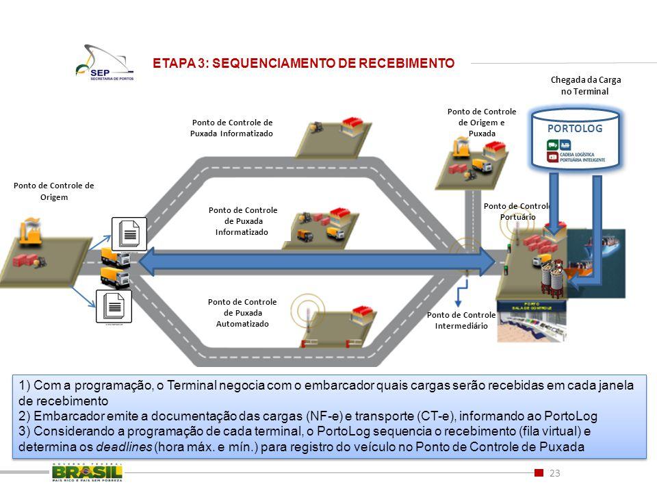 ETAPA 3: SEQUENCIAMENTO DE RECEBIMENTO