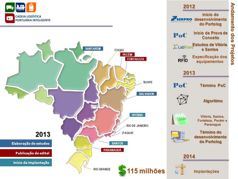 PoC 2013 115 milhões 2012 Andamento dos Projetos 2013 2014