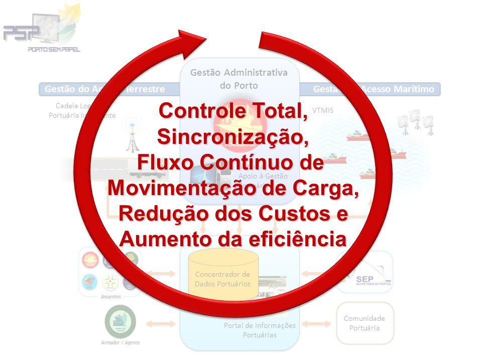 Gestão Administrativa do Porto