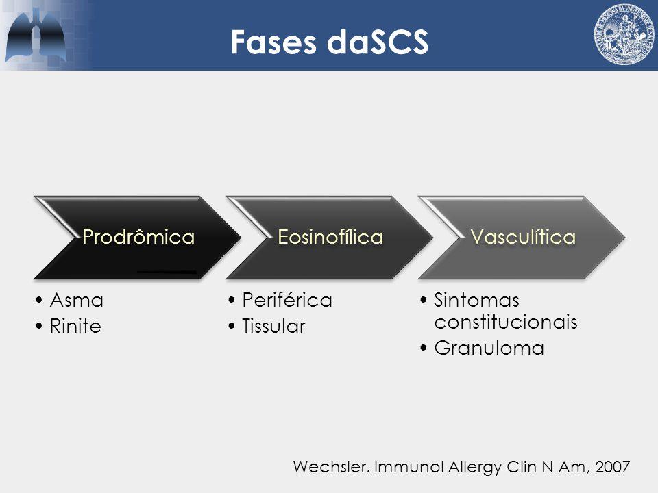Fases daSCS Prodrômica Asma Rinite Eosinofílica Periférica Tissular