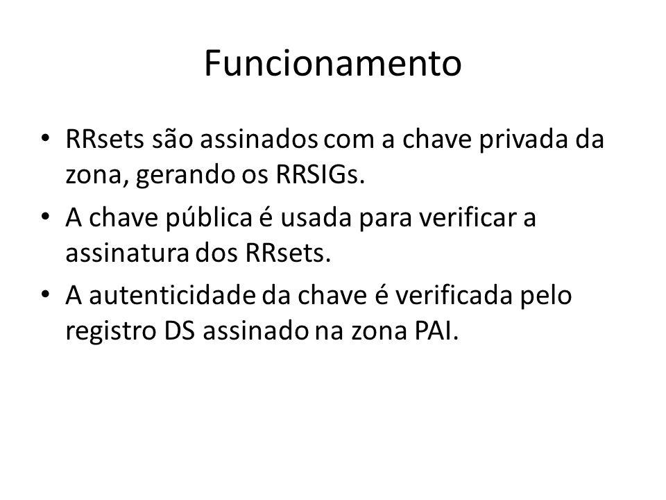 Funcionamento RRsets são assinados com a chave privada da zona, gerando os RRSIGs. A chave pública é usada para verificar a assinatura dos RRsets.