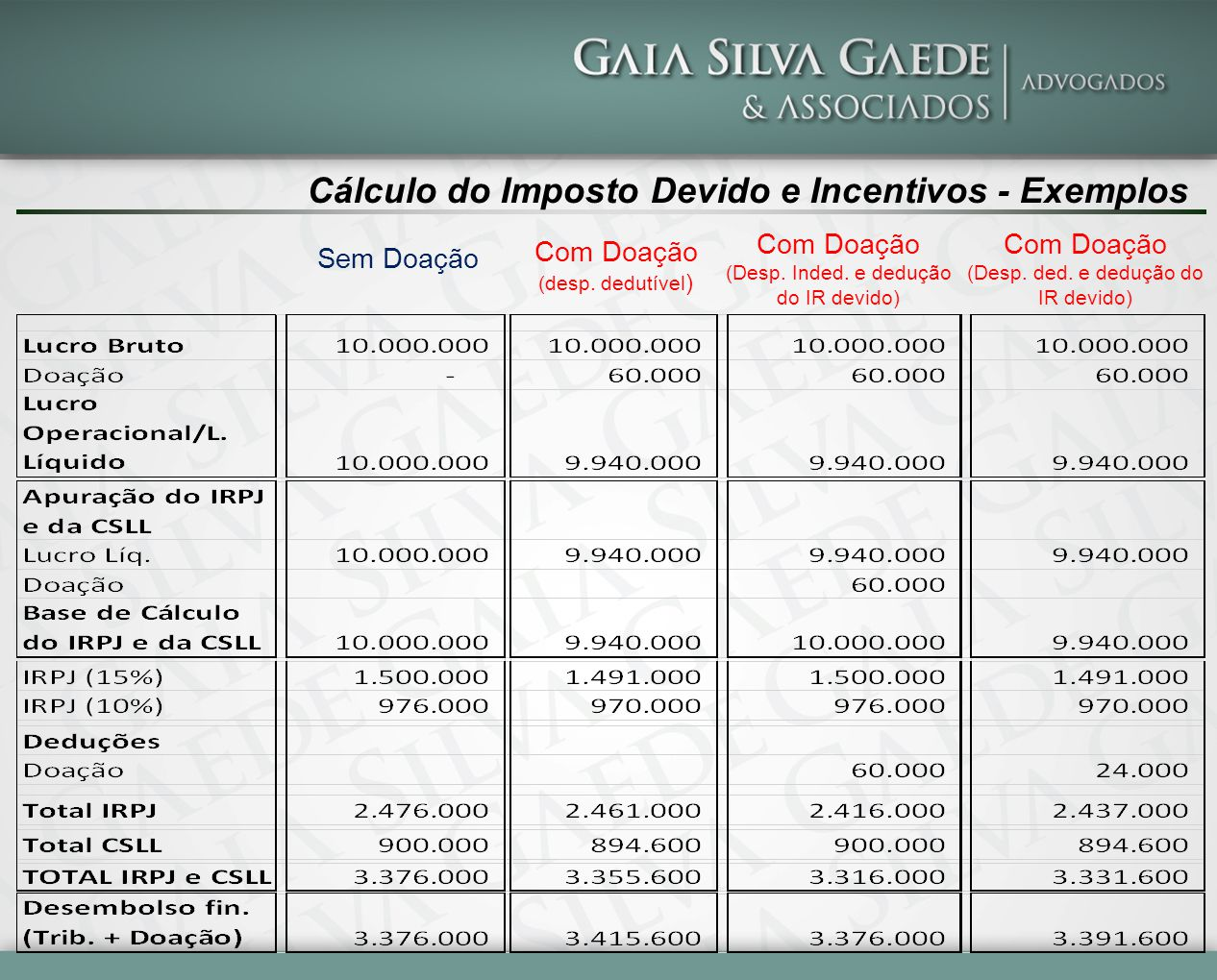 Cálculo do Imposto Devido e Incentivos - Exemplos