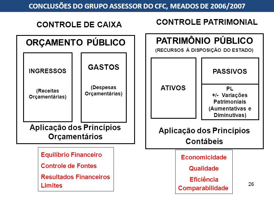 PATRIMÔNIO PÚBLICO ORÇAMENTO PÚBLICO
