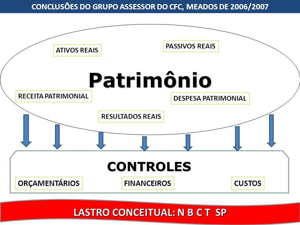 Patrimônio CONTROLES LASTRO CONCEITUAL: N B C T SP