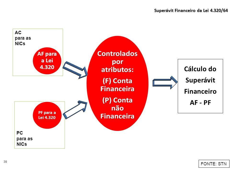 Cálculo do Superávit Financeiro AF - PF