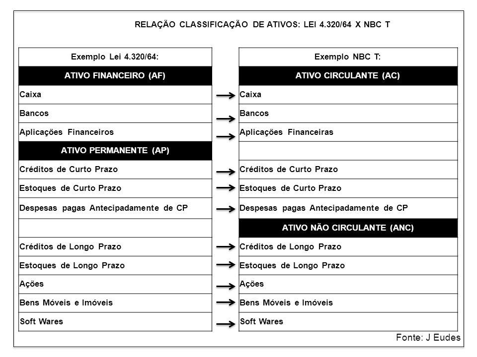 ATIVO NÃO CIRCULANTE (ANC)