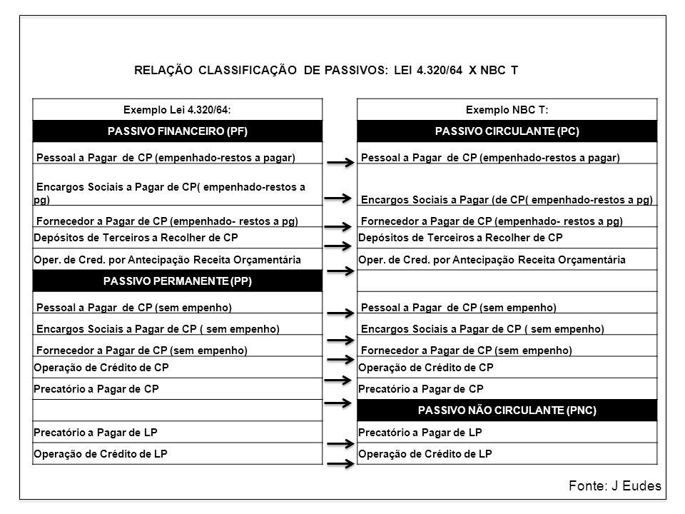 Fonte: J Eudes RELAÇÃO CLASSIFICAÇÃO DE PASSIVOS: LEI 4.320/64 X NBC T