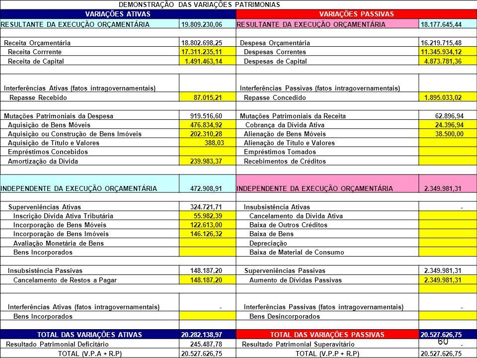 TOTAL DAS VARIAÇÕES ATIVAS TOTAL DAS VARIAÇÕES PASSIVAS