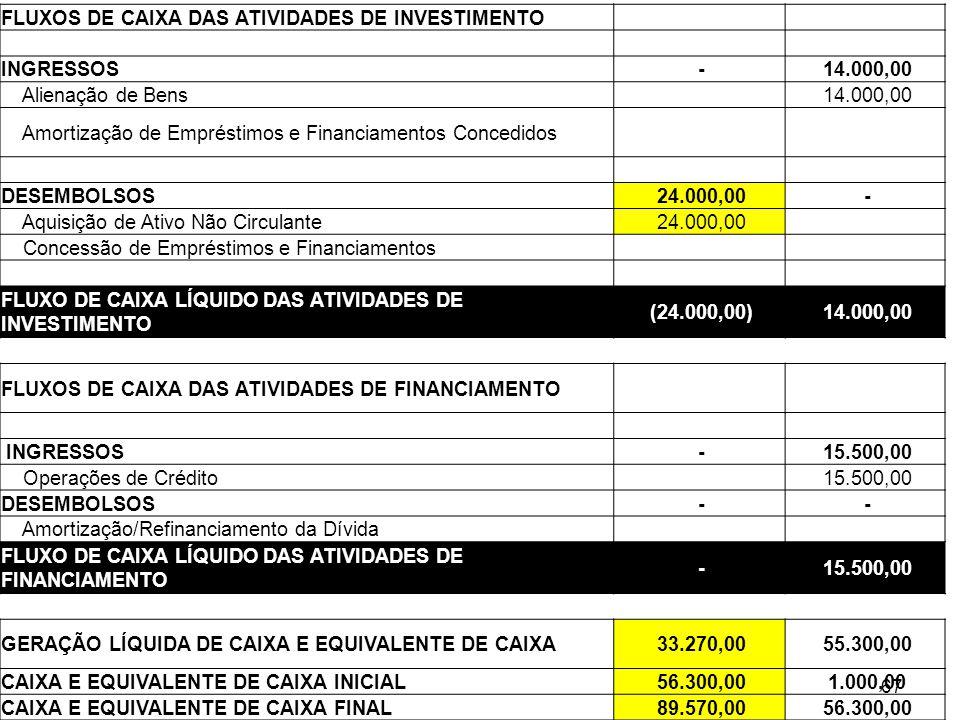 FLUXOS DE CAIXA DAS ATIVIDADES DE INVESTIMENTO INGRESSOS - 14.000,00