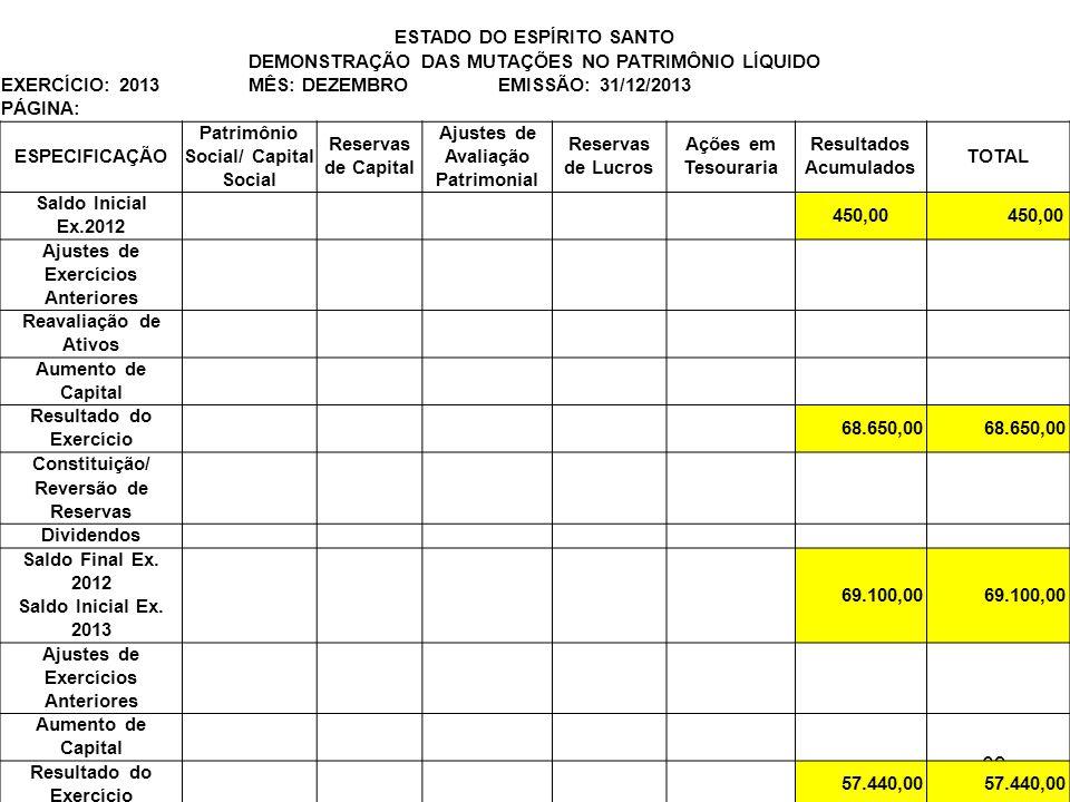 Estrutura da DRE ESTADO DO ESPÍRITO SANTO