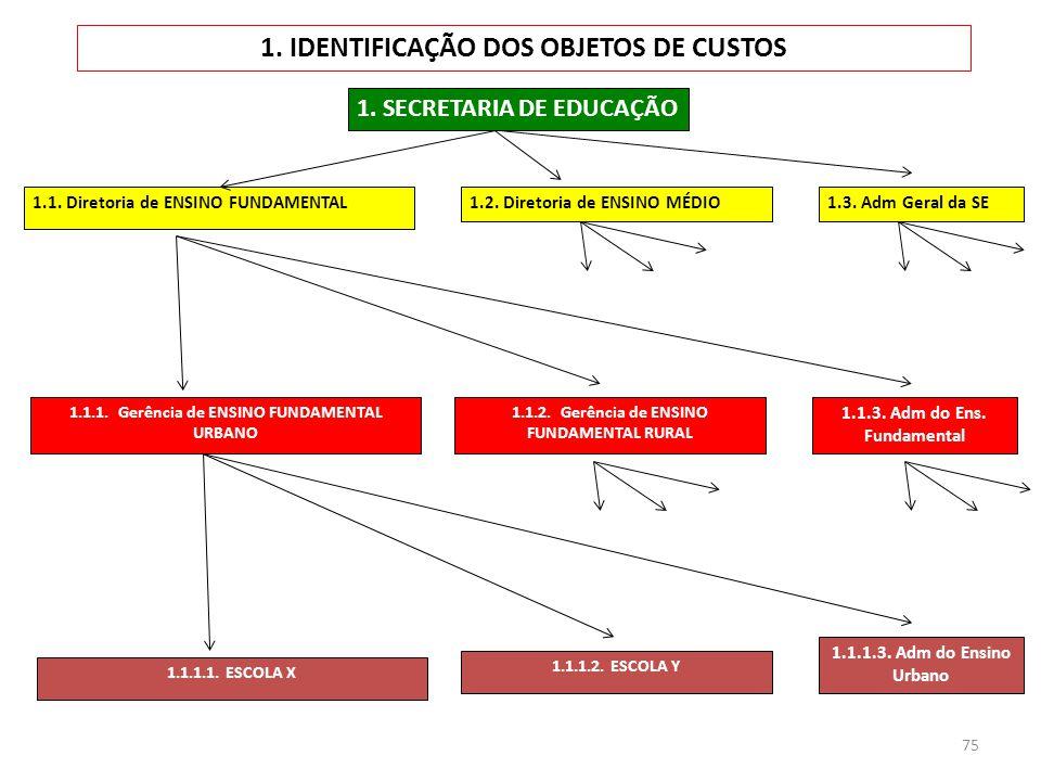 1. IDENTIFICAÇÃO DOS OBJETOS DE CUSTOS