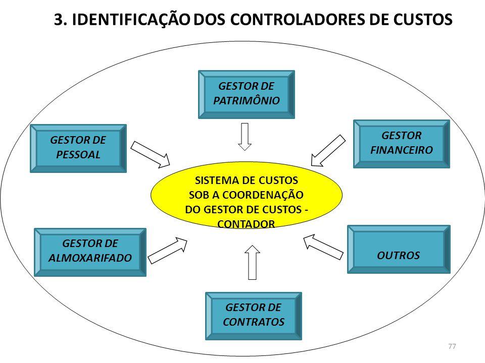 3. IDENTIFICAÇÃO DOS CONTROLADORES DE CUSTOS