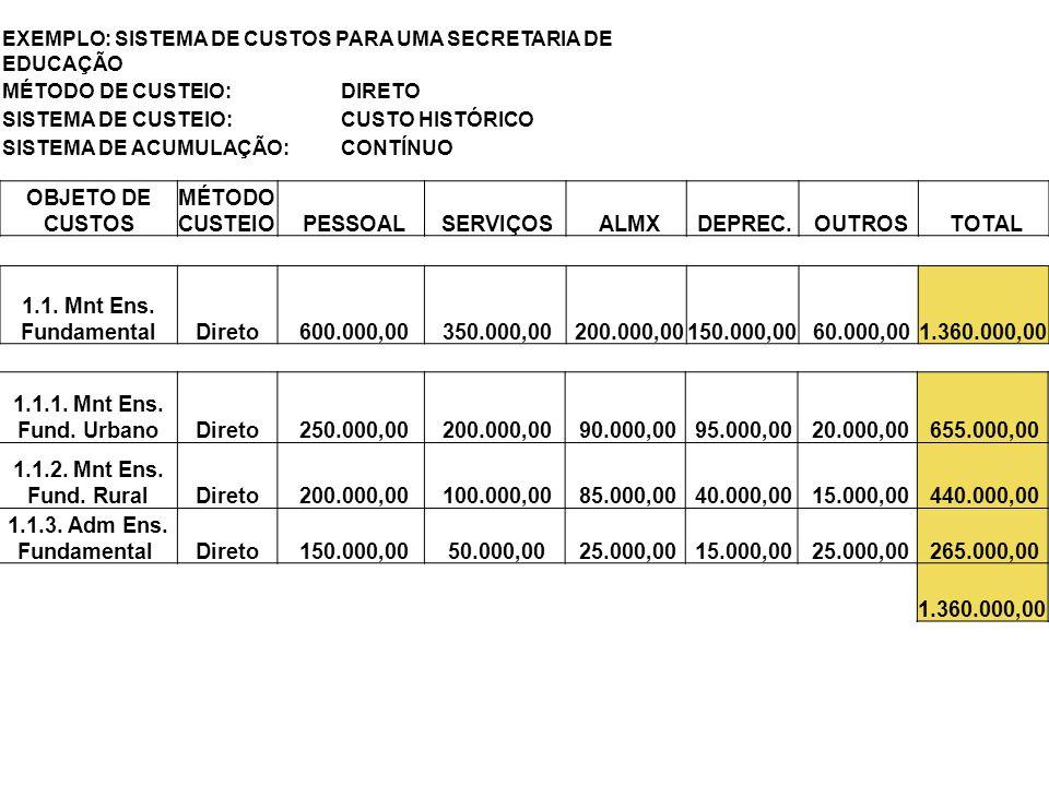 OBJETO DE CUSTOS MÉTODO CUSTEIO PESSOAL SERVIÇOS ALMX DEPREC. OUTROS