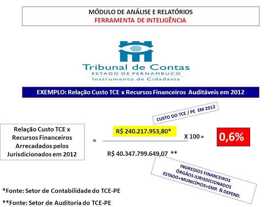 0,6% MÓDULO DE ANÁLISE E RELATÓRIOS FERRAMENTA DE INTELIGÊNCIA