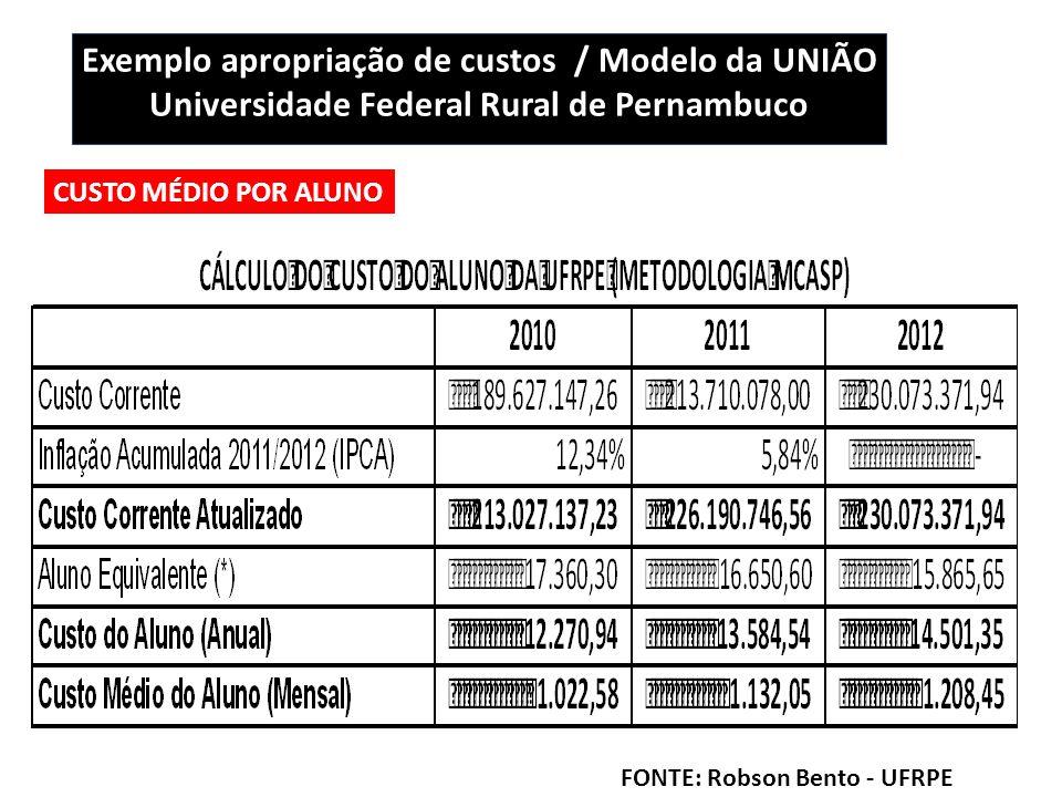 Exemplo apropriação de custos / Modelo da UNIÃO