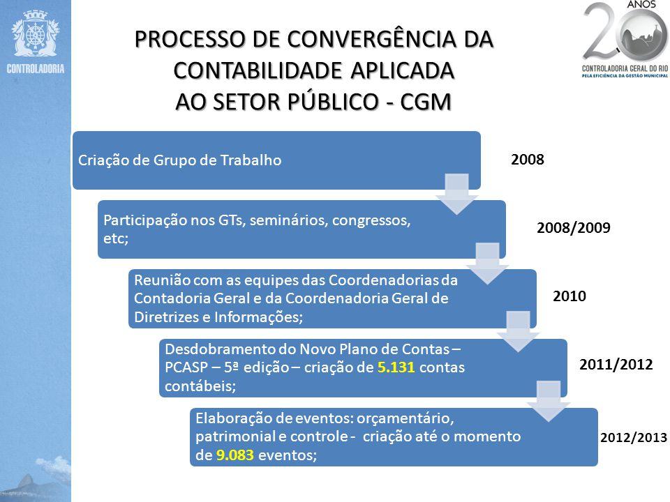 PROCESSO DE CONVERGÊNCIA DA CONTABILIDADE APLICADA