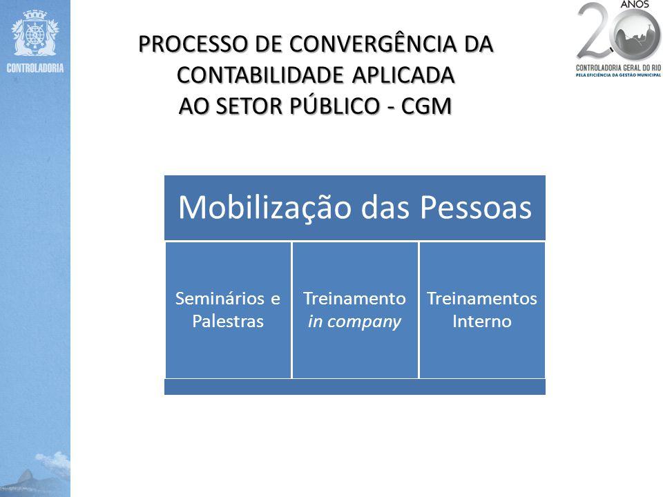 Mobilização das Pessoas