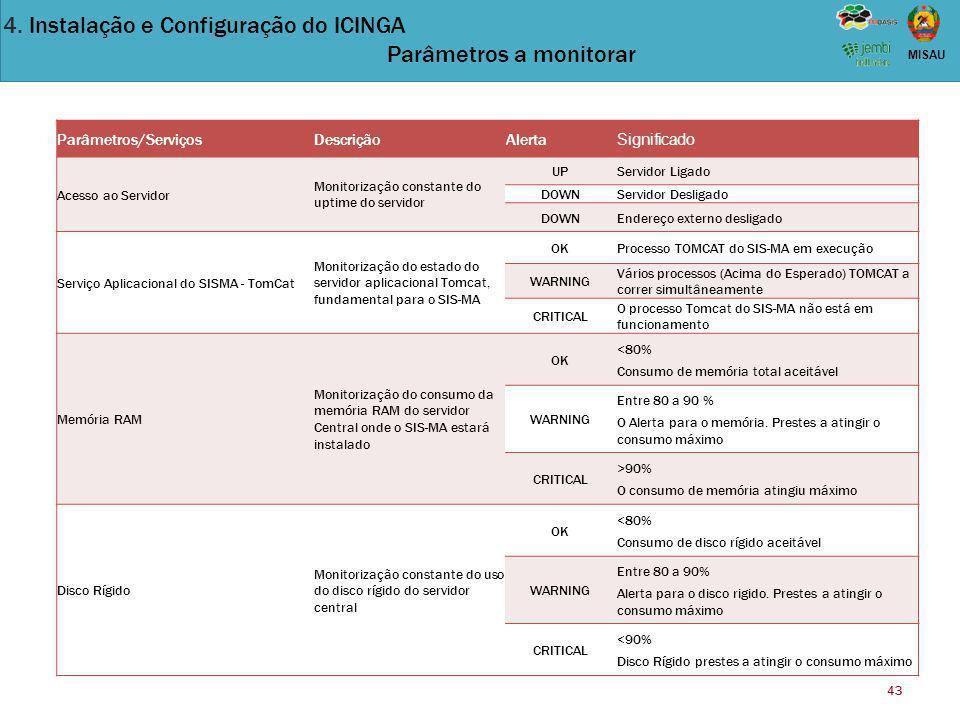 4. Instalação e Configuração do ICINGA Parâmetros a monitorar