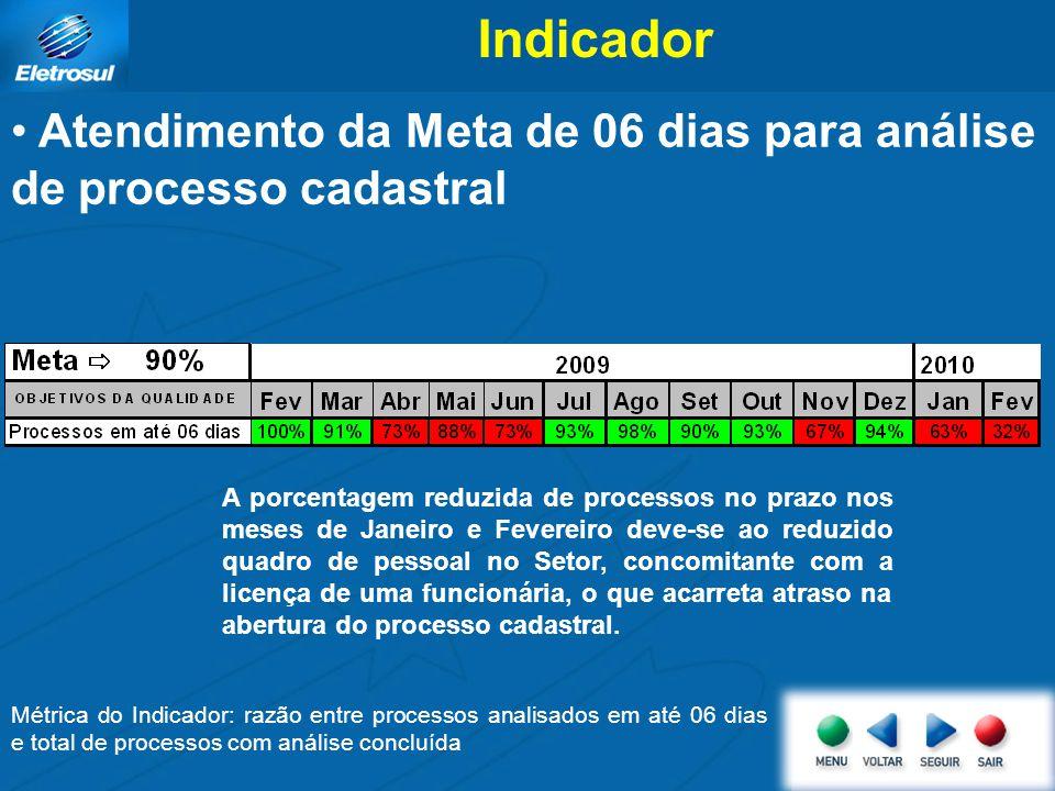 Indicador Atendimento da Meta de 06 dias para análise de processo cadastral.