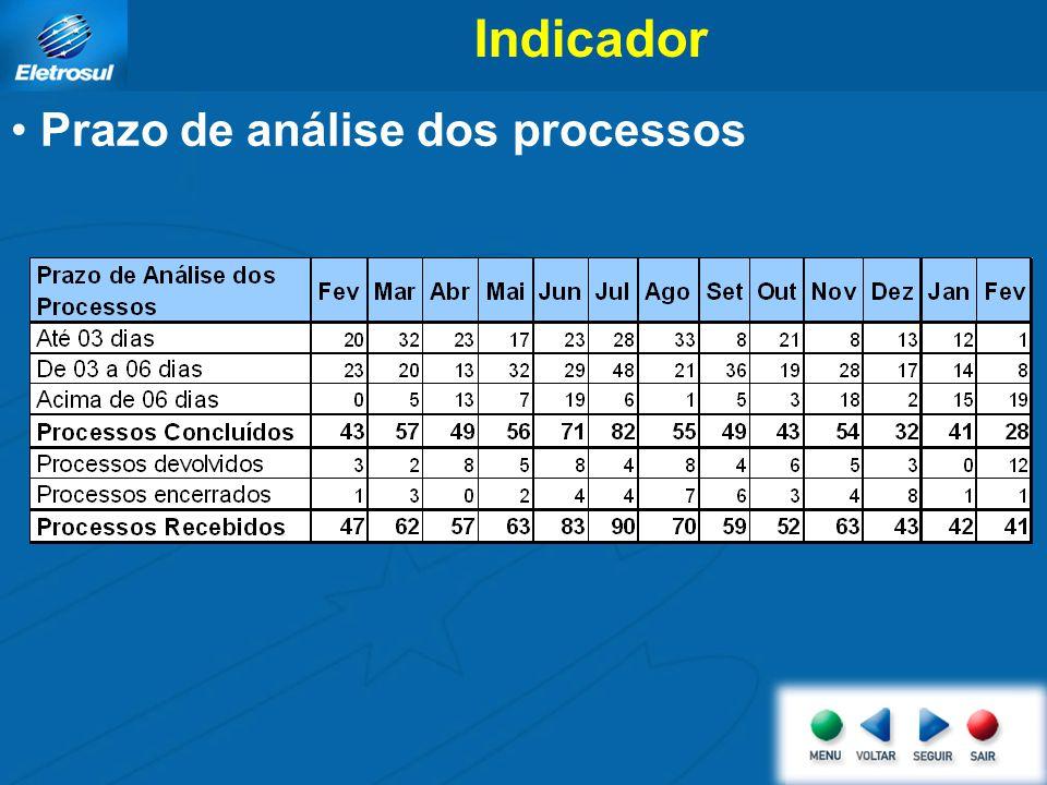 Indicador Prazo de análise dos processos