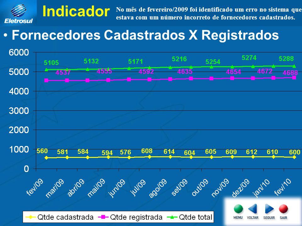 Indicador Fornecedores Cadastrados X Registrados