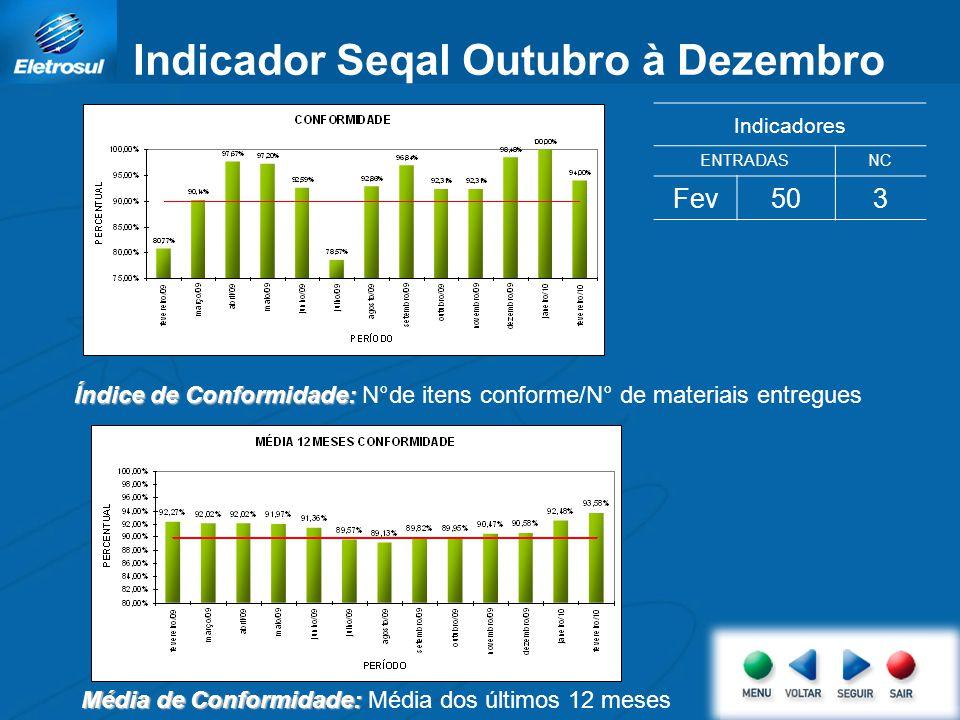Indicador Seqal Outubro à Dezembro