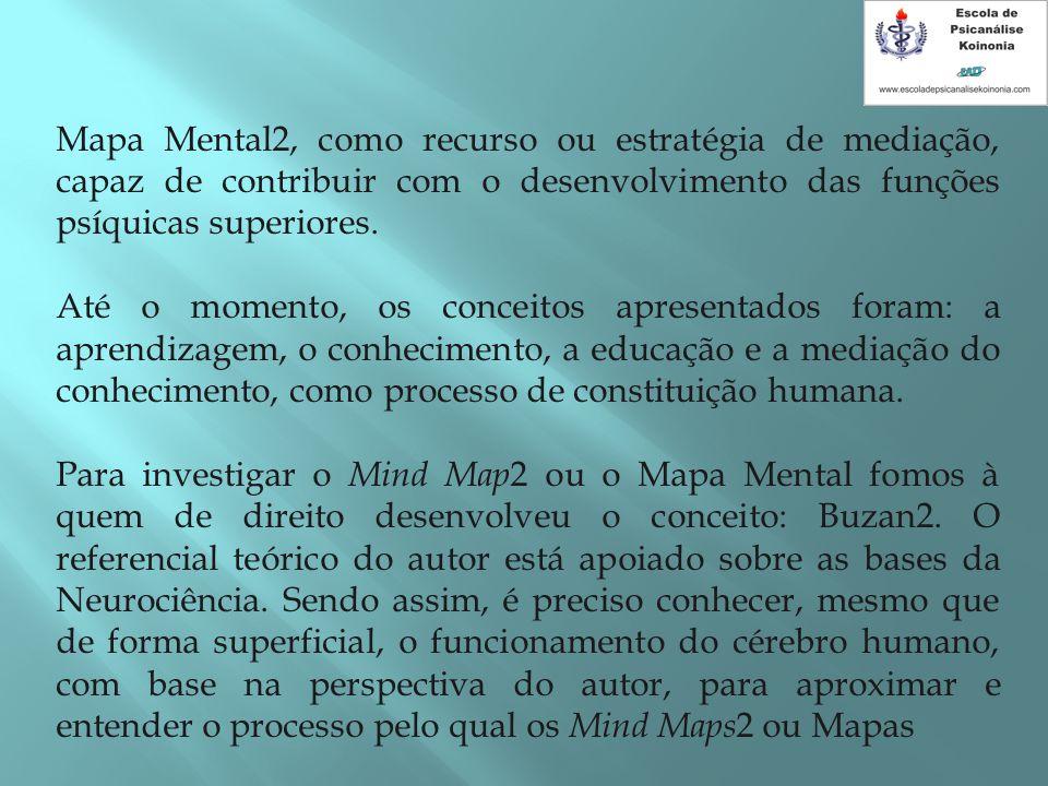 Mapa Mental2, como recurso ou estratégia de mediação, capaz de contribuir com o desenvolvimento das funções psíquicas superiores.