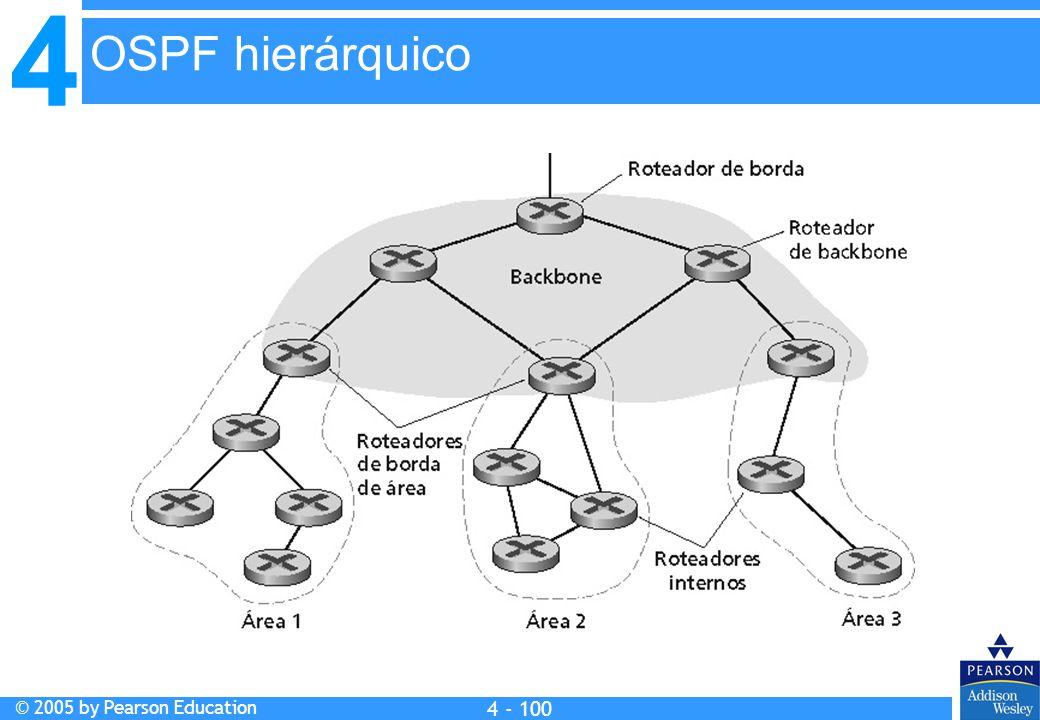 OSPF hierárquico Francisca:Substituir fig.