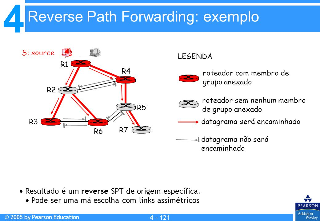 Reverse Path Forwarding: exemplo