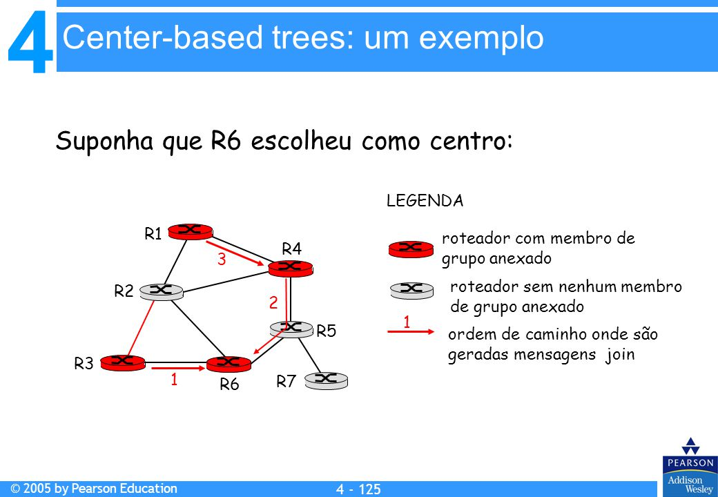 Center-based trees: um exemplo