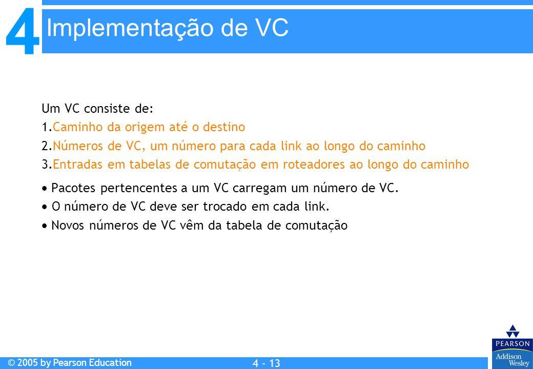 Implementação de VC Um VC consiste de: