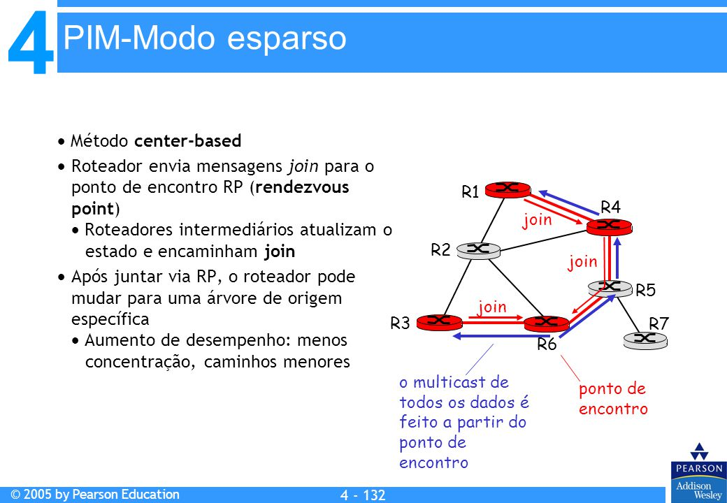 PIM-Modo esparso  Método center-based