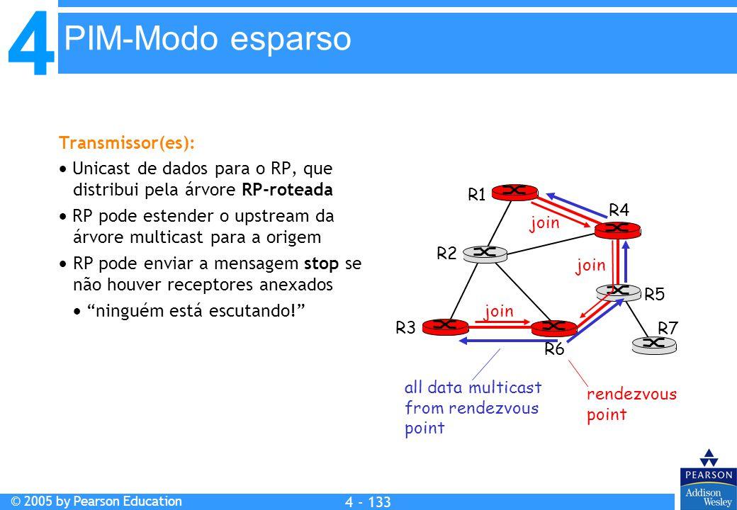 PIM-Modo esparso Transmissor(es):
